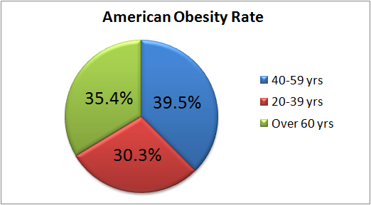 American Obesity Rate