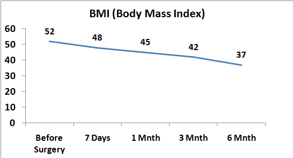 BMI Change after Gastric Sleeve