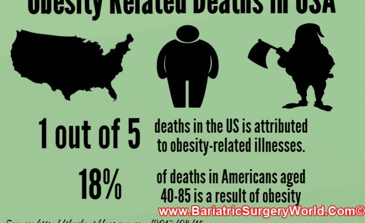 obesity-related-deaths-usa