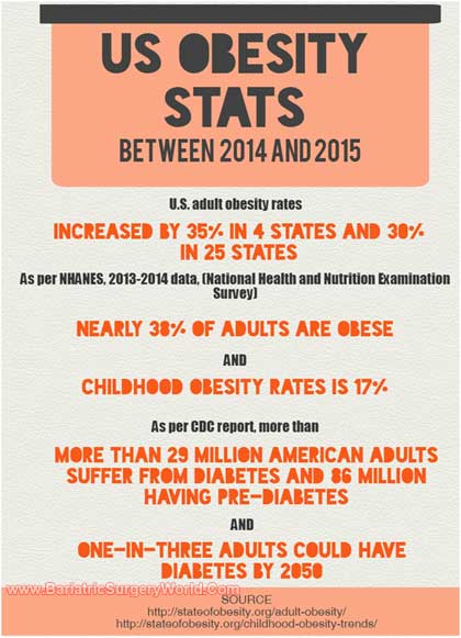 Obesity Statistics in USA - Infographic