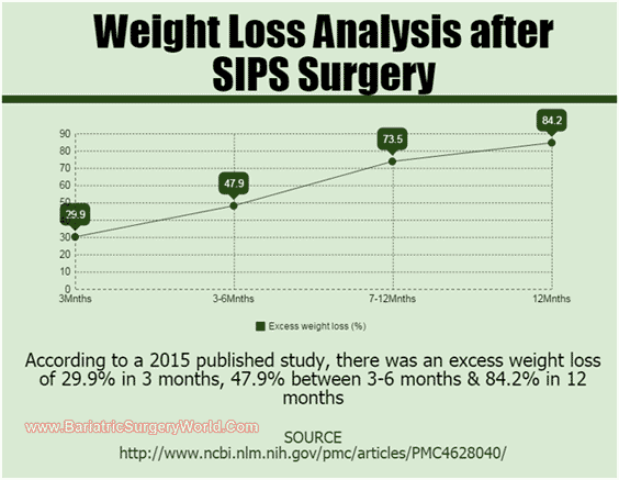Weight Loss After SIPS Bariatric Surgery